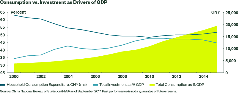 Consumption vs. investment as drivers of GDP