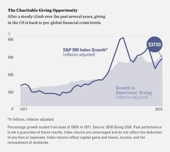 Charitable Asset Management Overview | SSGA