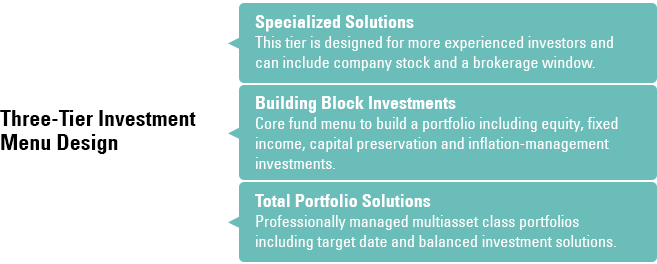 Strategic plan design defined contribution ssga best practice for most dc plans is to frame choices in a three tier menu a default asset allocation fund a do it yourself core fund menu and a specialized solutioingenieria Choice Image