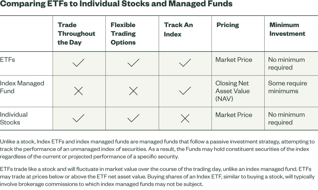 Comparing ETFs to Stocks and Managed Funds