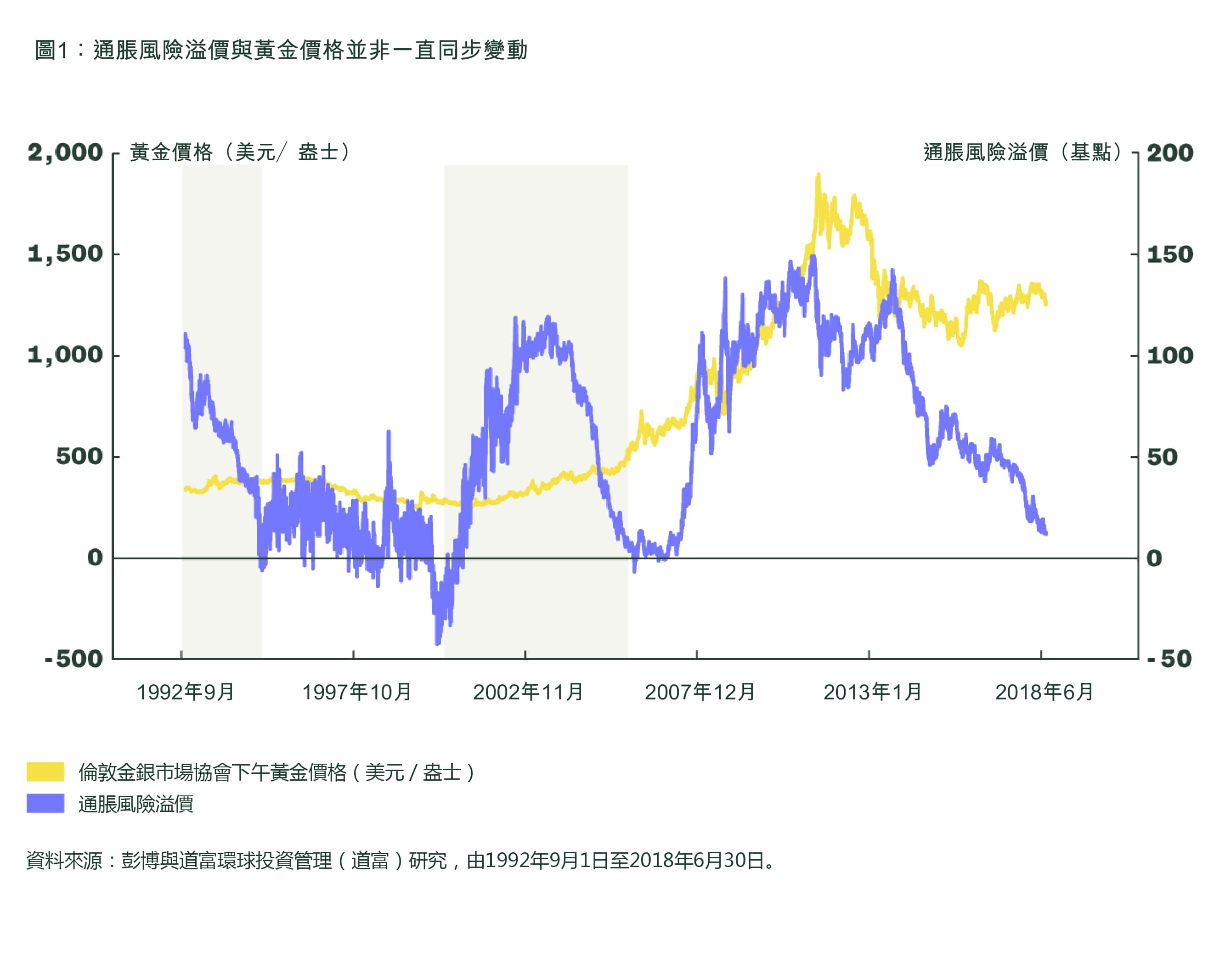 Inflation Risk Premium & Price of Gold