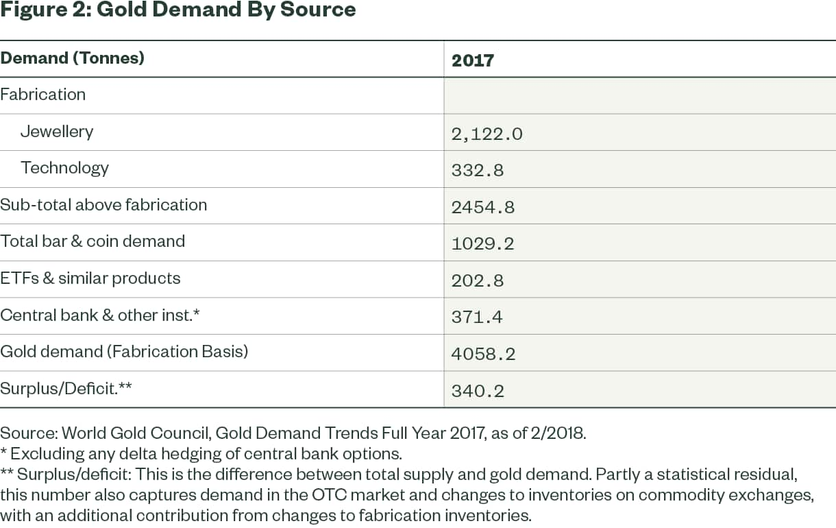 Gold Demand by Source