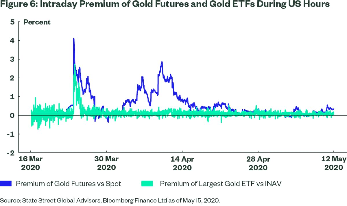 https://www.ssga.com/library-content/images/charts/etf/us/fig6-intraday-premium-of-gold.png