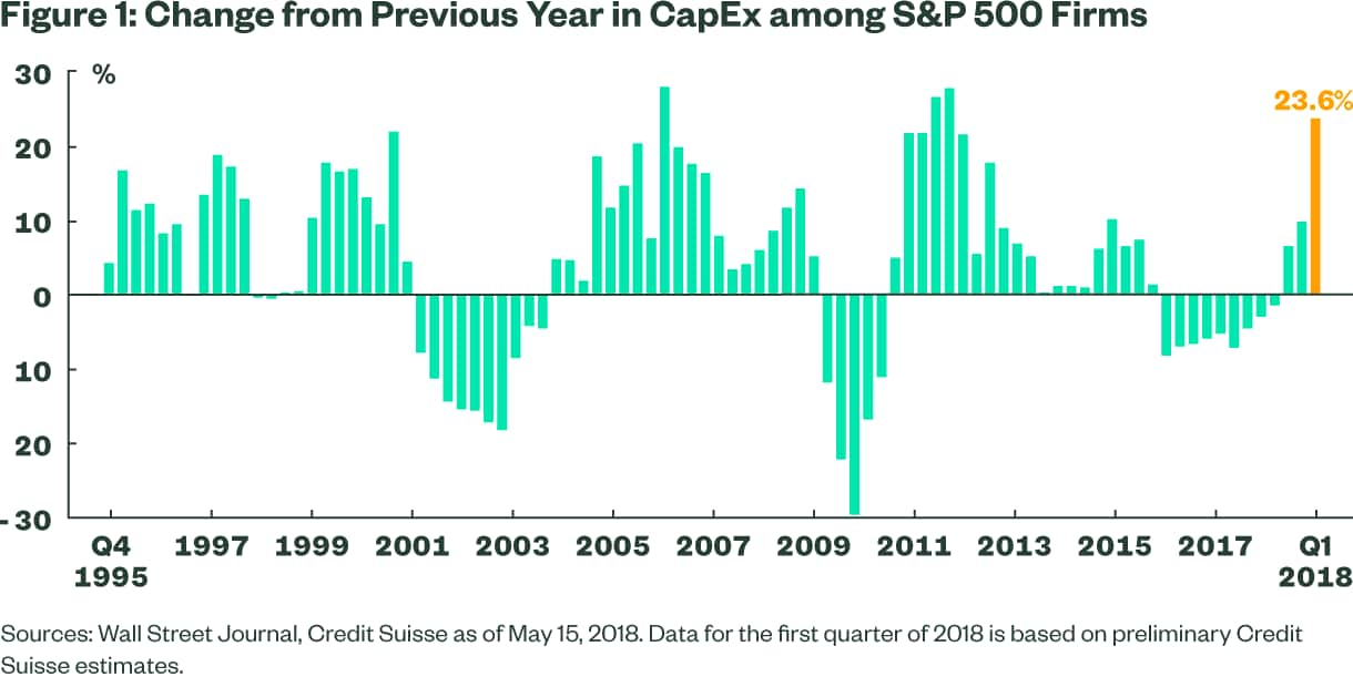 Change From Previous Year in CapEx among S&P 500 Firms