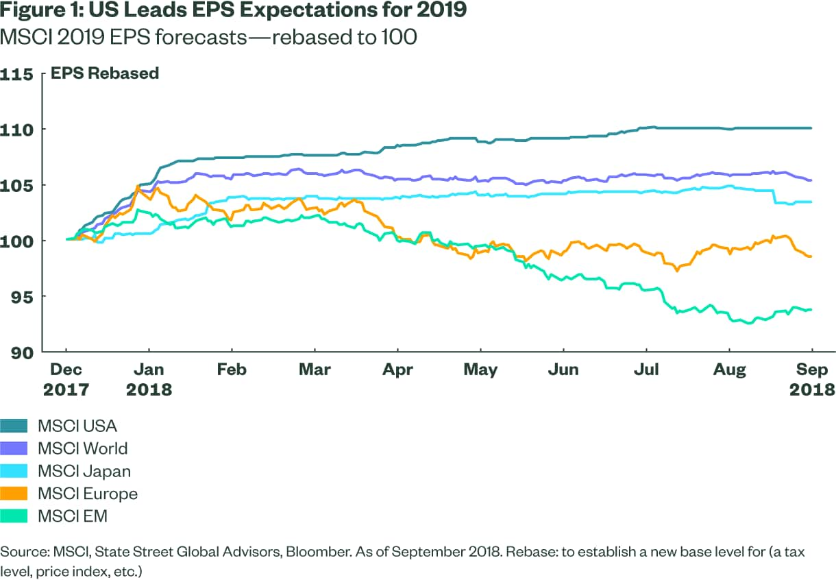 US Leads EPS Expectations for 2019