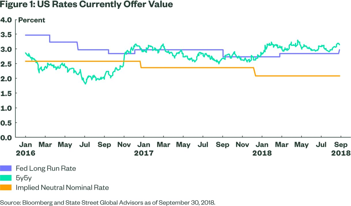 US Rates Currently Offer Value