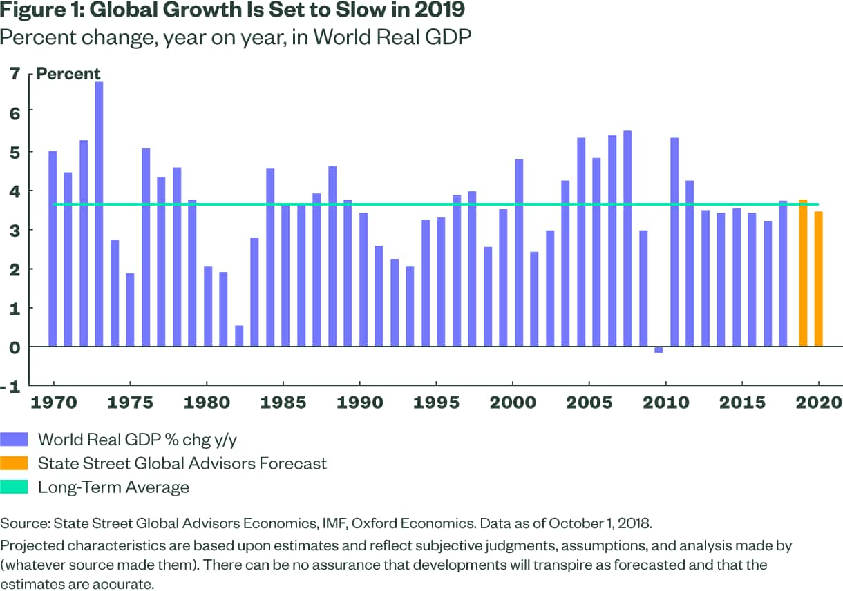 Global Growth is Set to slow in 2019