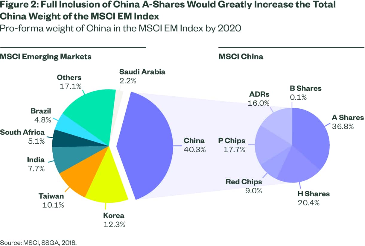 Full Inclusion of China A-Shares Would Greatly Increase the Total China Weight of the MSCI EM Index
