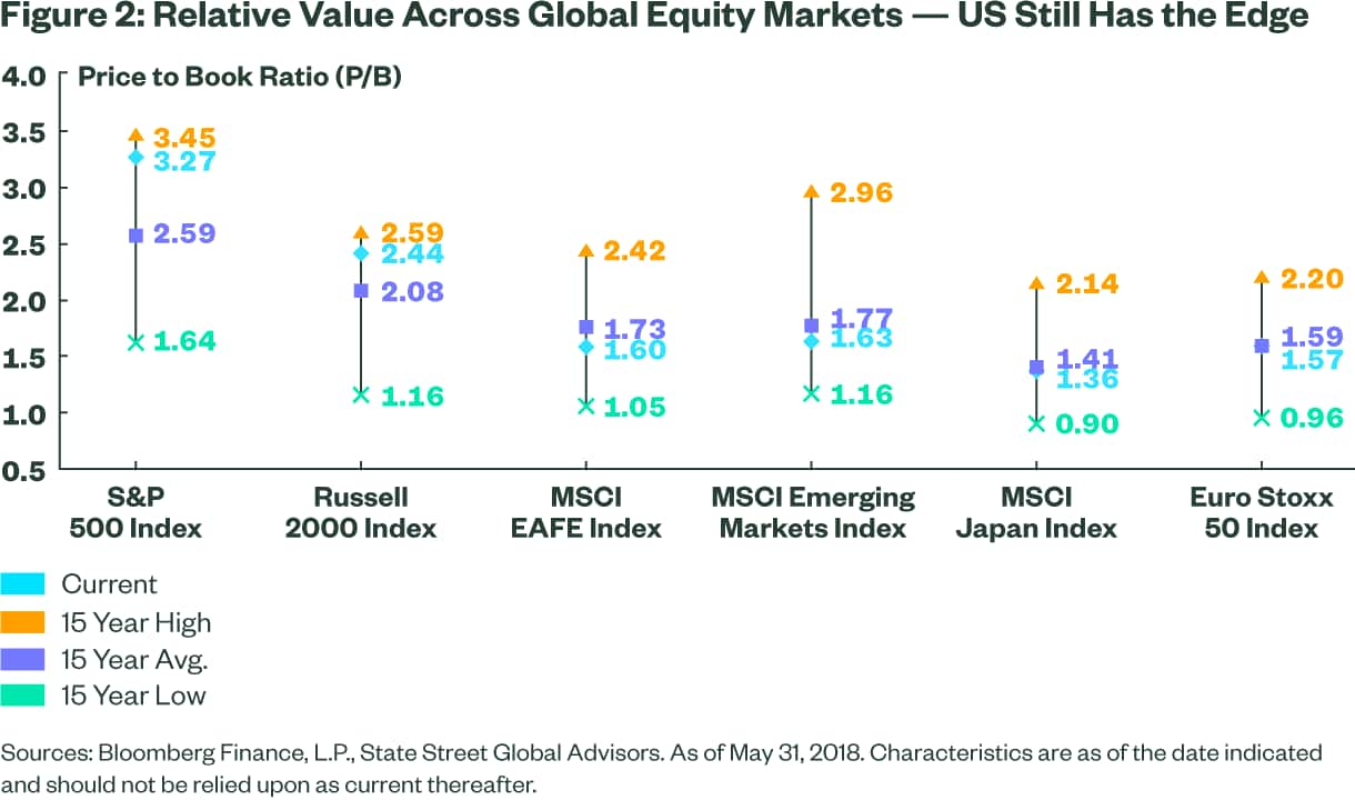 Relative Value Across Global Equity Markets - US Still Has the Edge