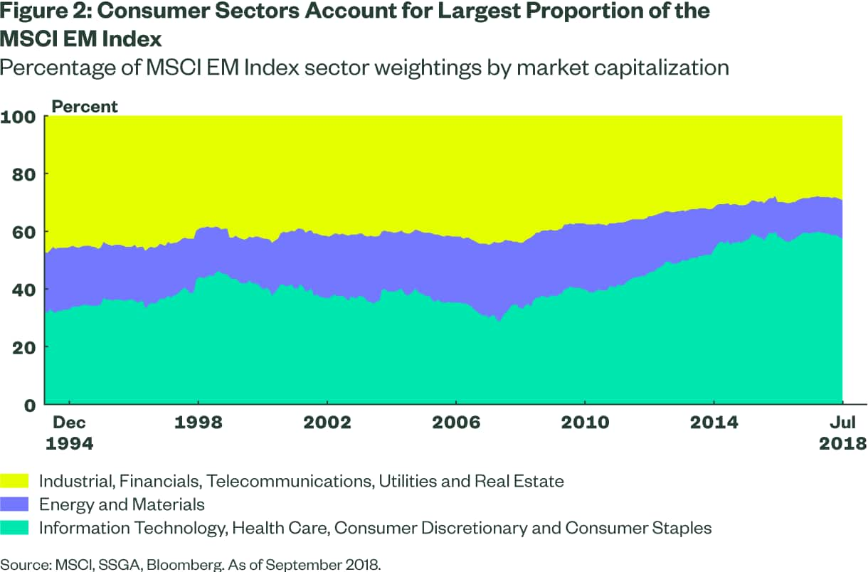 Consumer Sectors Account for Largest Proportion of the MSCI EM Index