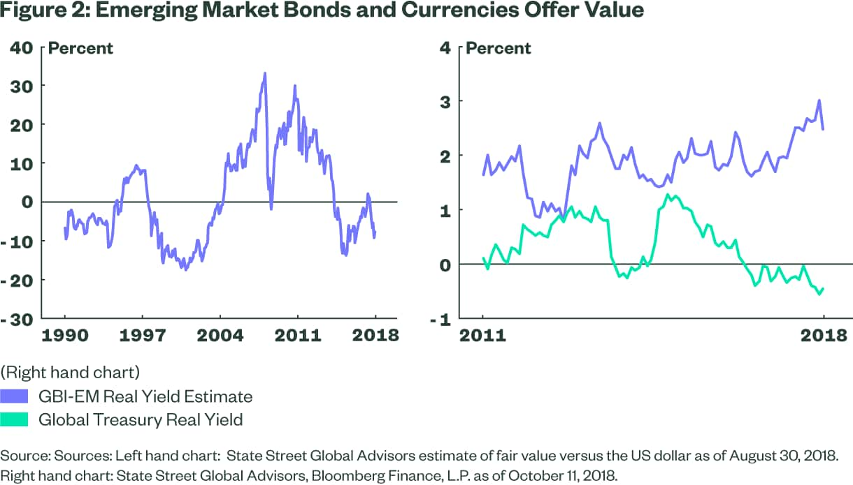 Emerging Market Bonds and Currencies Offer Value