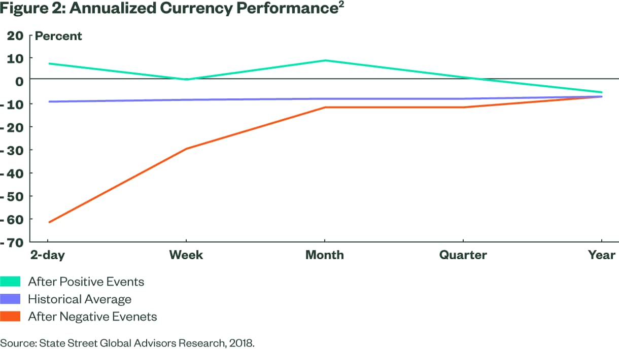 Annualized Currency Performance