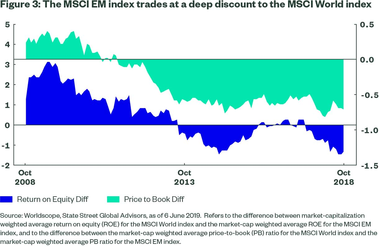 Figure3-the-MSCI-EM-Index-trades-at-a-deep-discount-to-the-MSCI-world-index