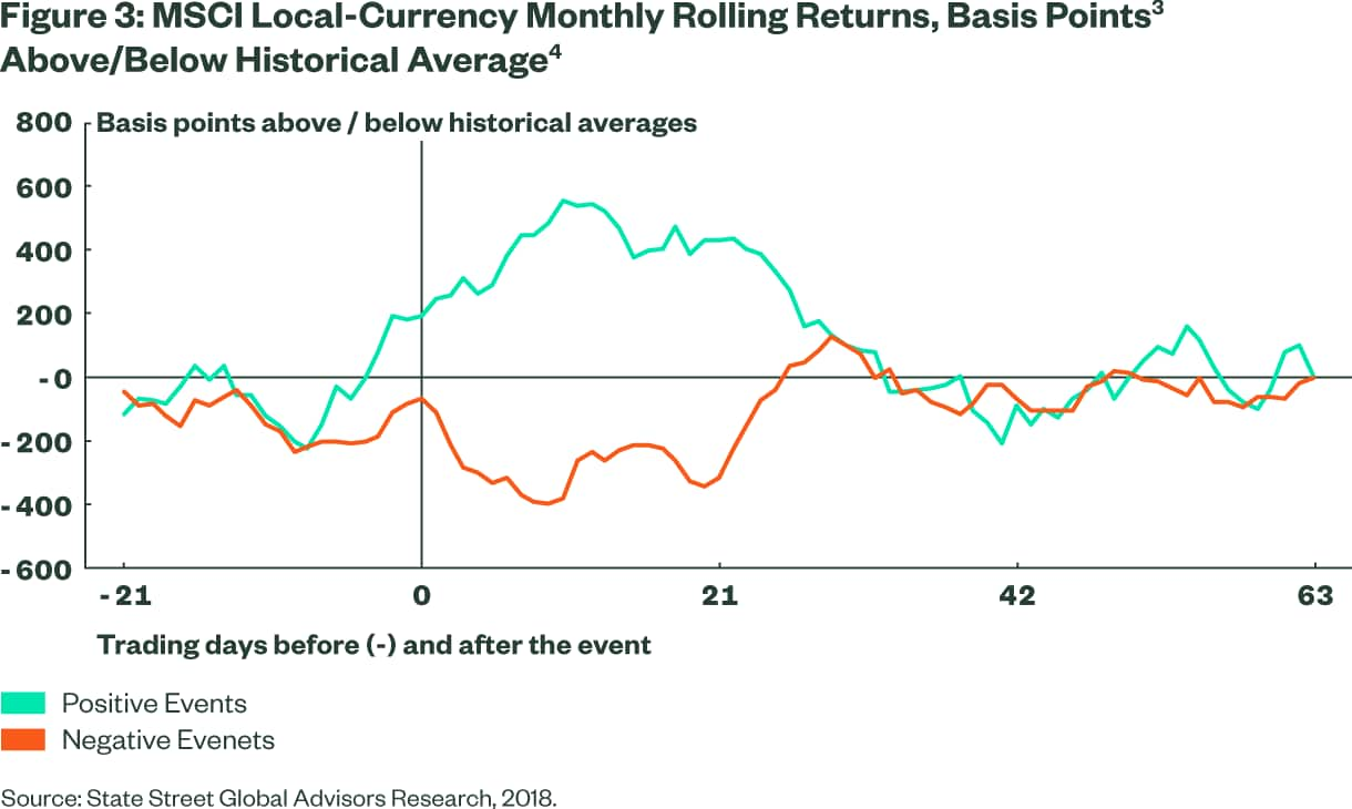 MSCI Local-Currency Monthly Rolling Returns, Basis Points Above/Below Historical Average