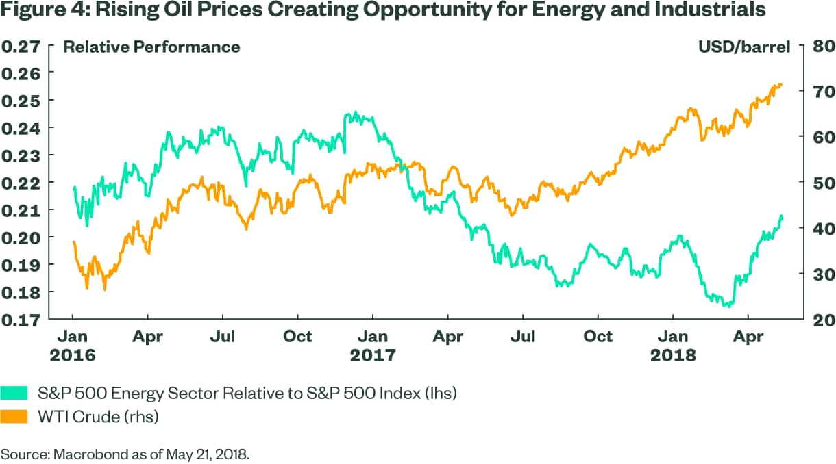 Rising Oil Prices Creating Opportunity for Energy and Industrials