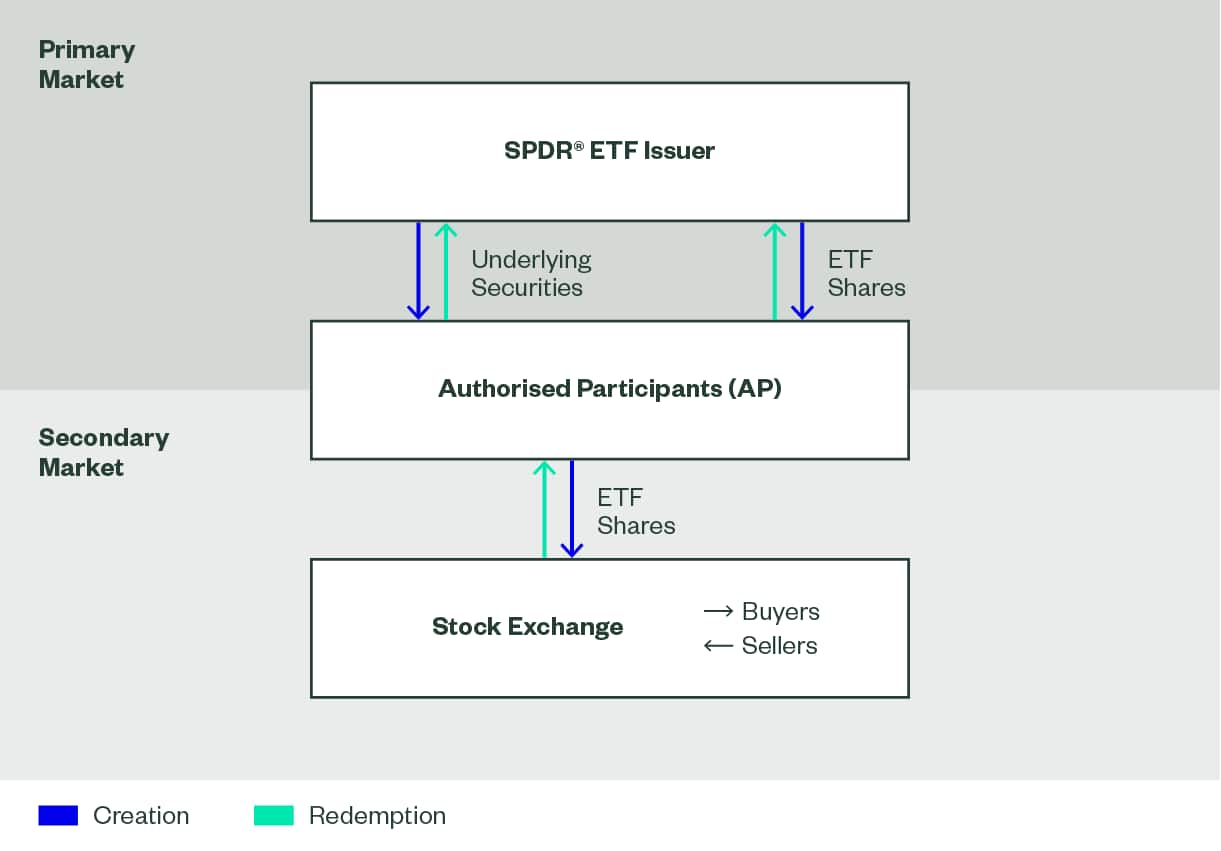ETF creation and redemption process