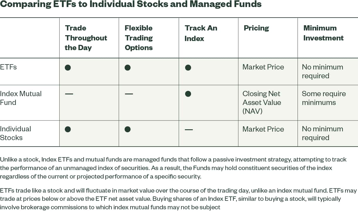 Comparing ETFs to Individual Stocks and Managed Funds